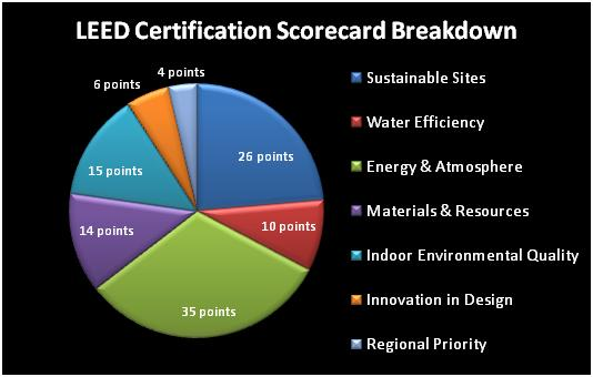 07-09 LEED Cert Scorecard